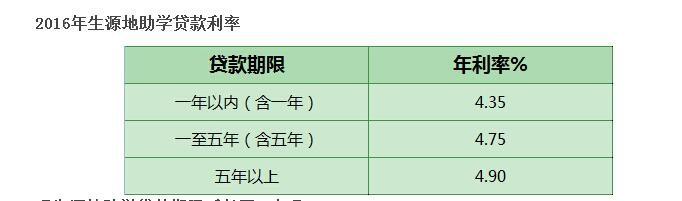 农商银行贷款利率_生源地助学贷款年限怎么计算的_百度知道