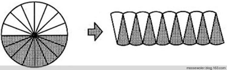 圆周长计算公式_如何将一张扇形图变成一张长方形图?_百度知道