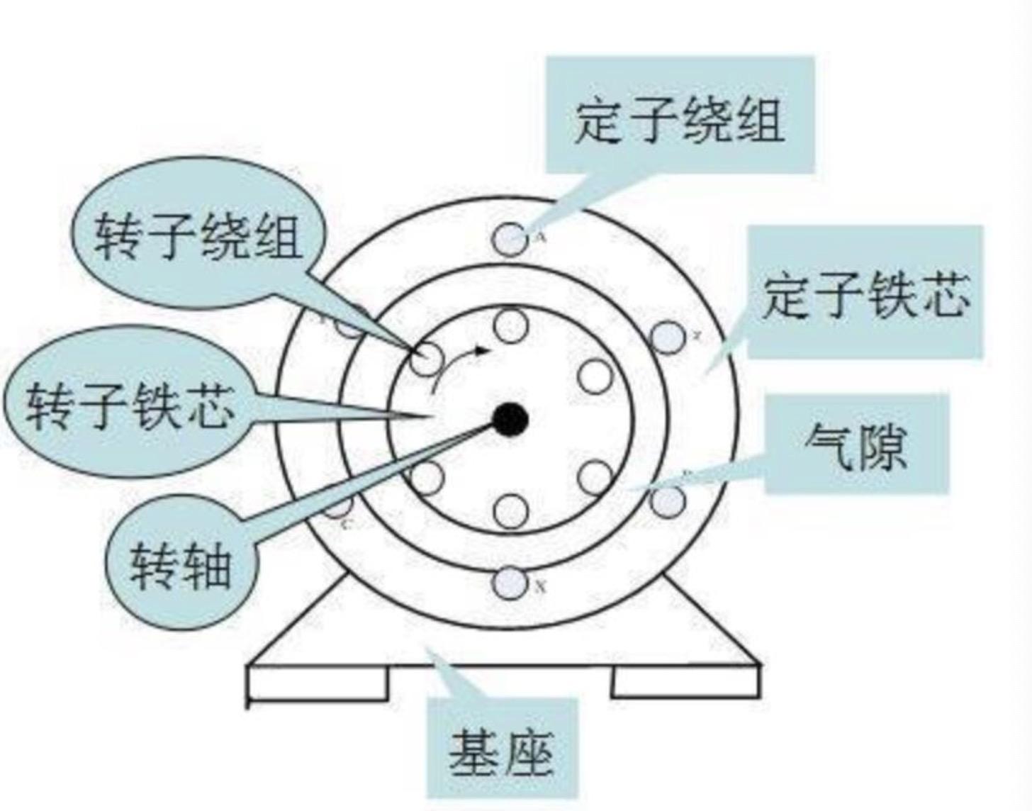 异步电动机故障_三相异步鼠笼式电动机的工作原理_百度知道