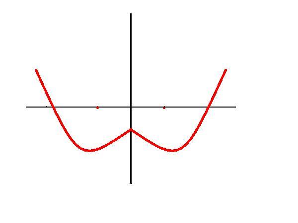 单缸�9��y�.������9f_y=x∧2-2|x|-1的图像