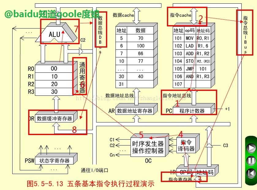 手机cpu架构_ARM架构CPU如果核心数和频率都和X86架构CPU相同,能不能和X86一样 ...