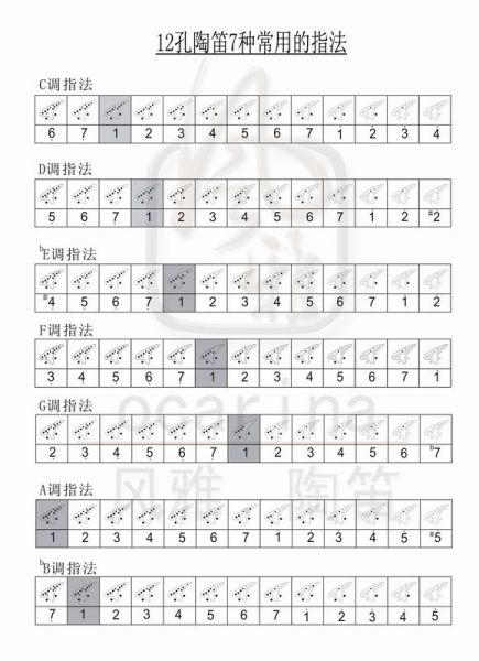 陶笛吹故鄉的原風景,宗次郎的原譜是前兩段是ac,后一段是sc,但是指法圖片