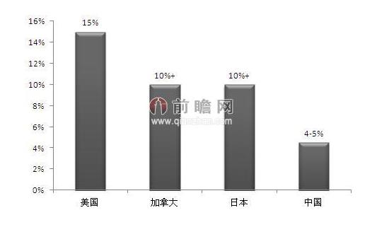 三大产业 gdp比重_三大产业占gdp比重图