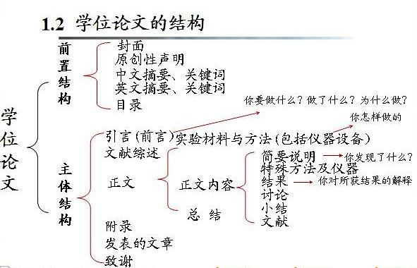 议论性散文开头_文章结构有哪几种_百度知道