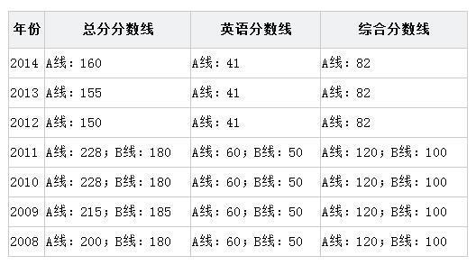 清华大学mba分数线怎么和国家线一样