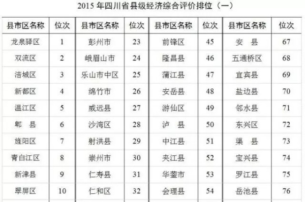 四川各县人口排名_四川有多少人 四川各市人口排行榜 四川最新人口数据