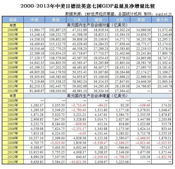 中国gdp怎么计算_国家统计局 经最终核实2017年GDP增速为6.8