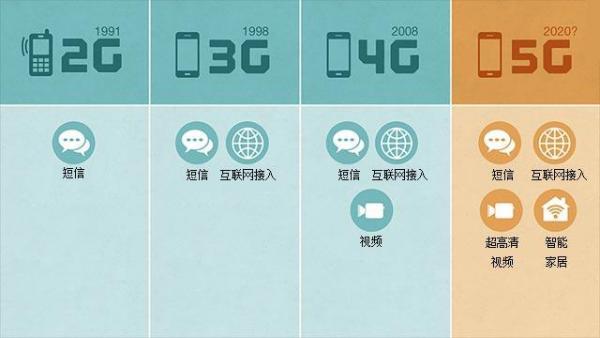 蜂窝移动通信系统_3G、4G和5G有什么区别_百度知道