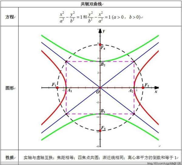 双曲线图片_共轭双曲线的普通性质_百度知道