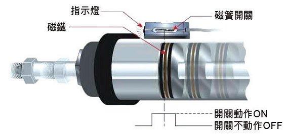 磁铁原理是什么_做磁铁的背胶是什么