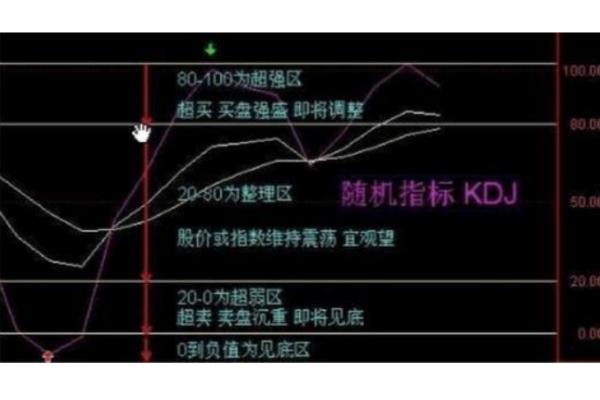 【什么是kdj线】什么叫KDJ线? K、D、J各代表的是什么意思?