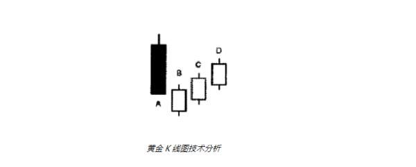 【黄金k线图】黄金K线图上的秘诀有哪些?