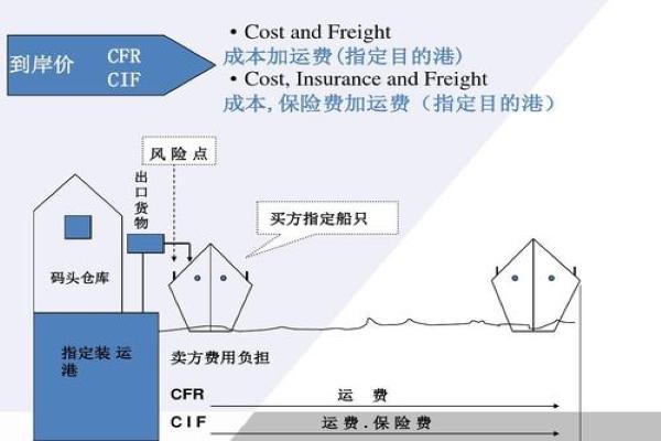 【保险费计算】汽车保险费如何计算