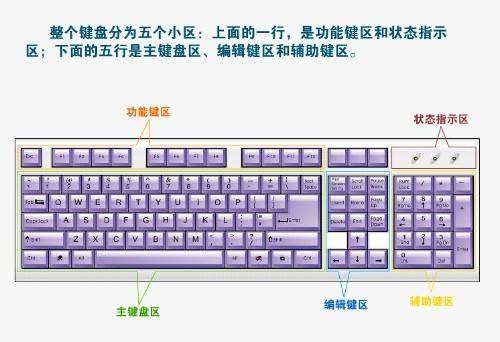 电脑键盘全图清楚的_哪个能给我发一张电脑键盘分区图(就是图片这种,我这张图片 ...