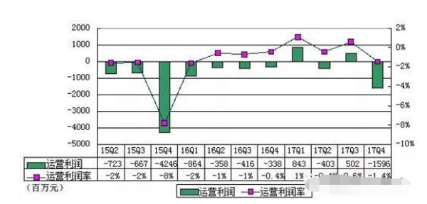 宝博棋牌游戏来自服务和其它的净营收同比增长54.7%