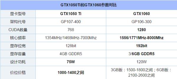 gT×1050Ti和gTX1060显卡都有什么特别之处?