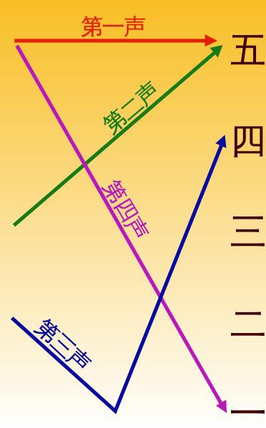 VOCALOID3中怎么用洛天依音源来说普通话?