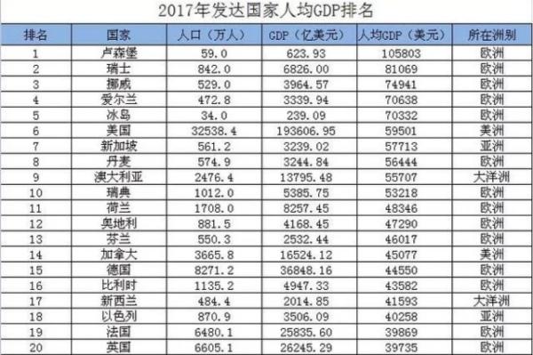 人均gdp多少算富裕_北京人均GDP接近富裕背后 与国际大都市差距大