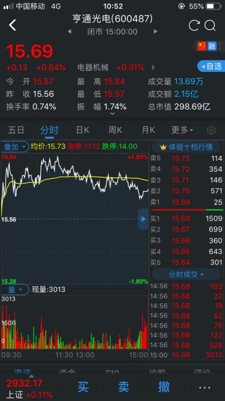 【亨通光电600487】亨通光电(600487)财务造假!!!