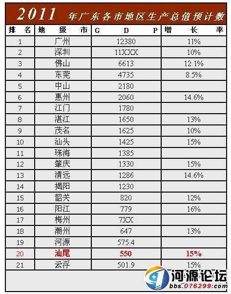 广东各市gdp排名_2016年各省区市GDP排行 广东经济总量蝉联第一