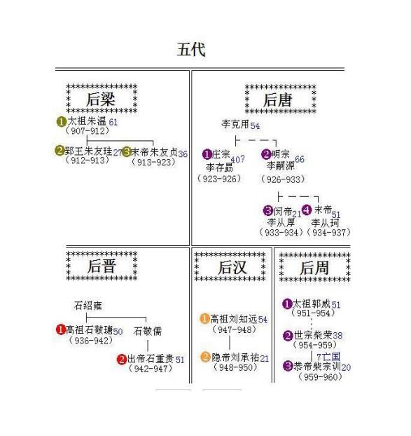 中国皇帝顺序表怎么排列?