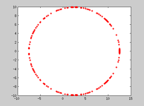 �y-�Z�ޗ��s�出要求_如何用matlab绘制图像:对100-(sqrt((x-l1)^2+y^2))中的l1从0到5进行积分