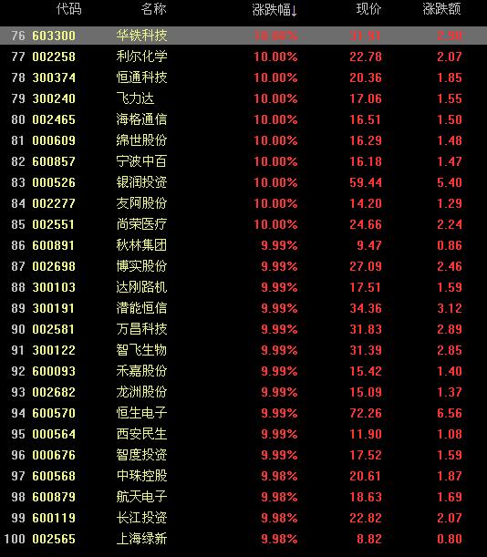 【600052股票】股票浙江广厦重组后涨还是跌
