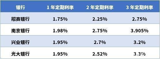 【银行存款利率表】现在银行存款利率是多少?