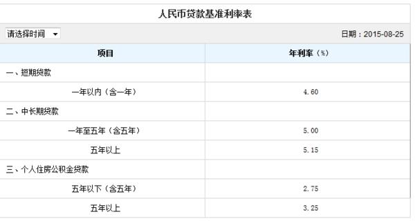 上海最新房�J利率,石家�f最新房�J利率是多少