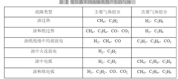 GB/T7252-2001变压器油中溶解气体色谱分析