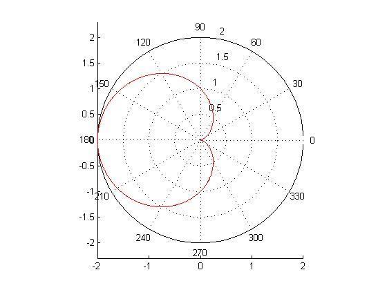 百度知道怎么得积分_r=a(1-cosx)什么意思?_百度知道