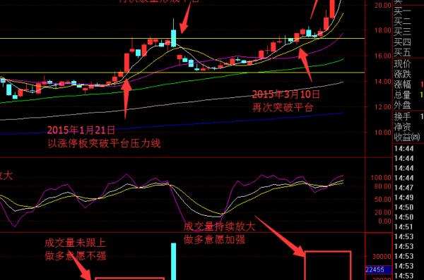 【股票k线图怎么看】
