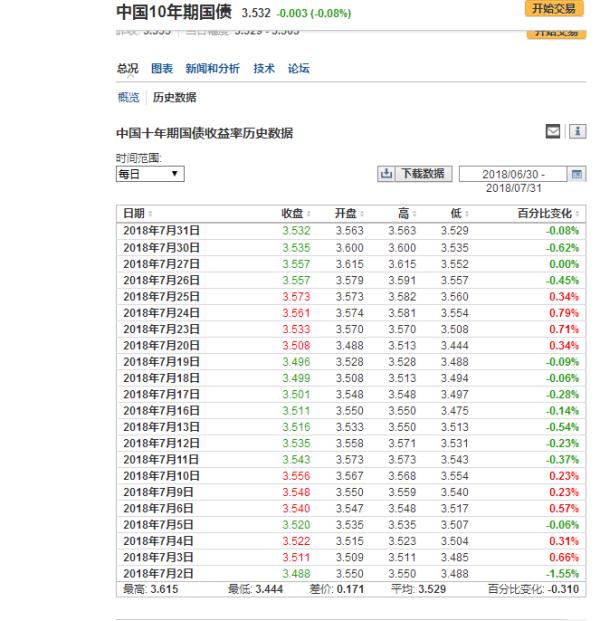 【国债利率】国债利率如何