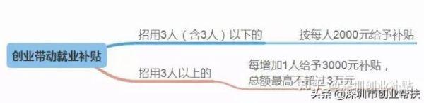 【深圳中小企业贷款】深圳小企业怎么贷款?没什么可抵押