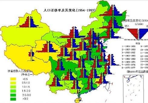 中国人口迁移的现今人口迁移