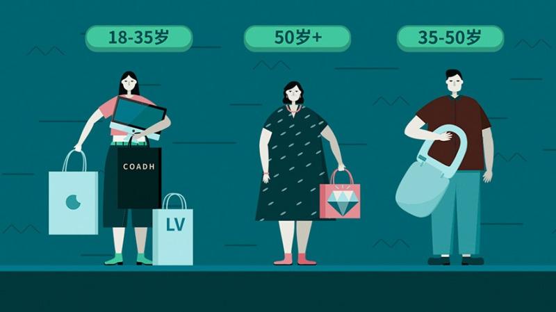 出国旅游,哪里人最爱买买买?中年人消费能力竟不如90后?