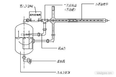 蒸汽煮饭的原理_蒸汽发生器原理结构图