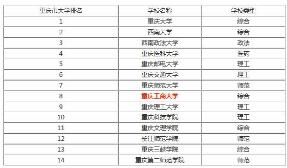 重庆理工大学排名_重庆理工大学
