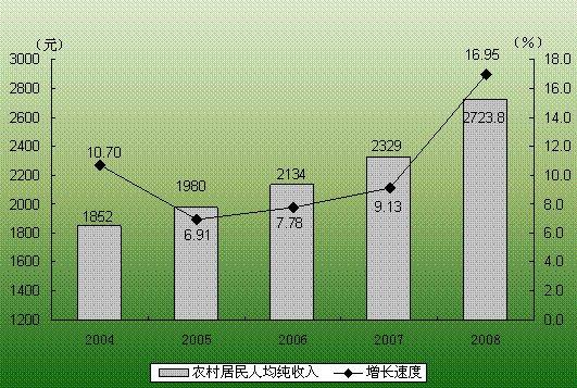 农民人均纯收入_农村居民人均纯收入