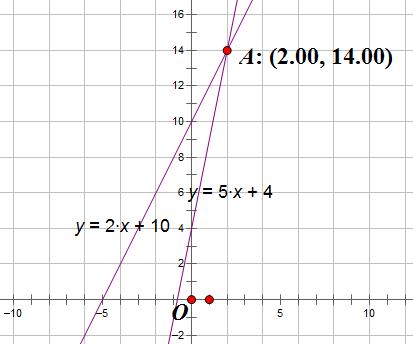某国的经济总量生产函数为Y=10_三角函数