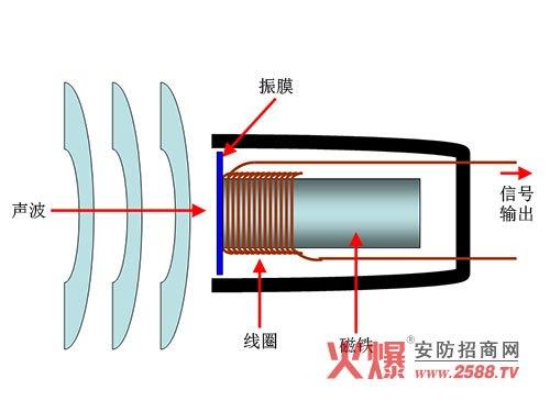 动圈市话筒的制造原理_动圈式话筒原理