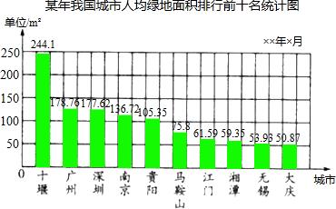 中国人均占地面积排名_人均耕地面积排名图片