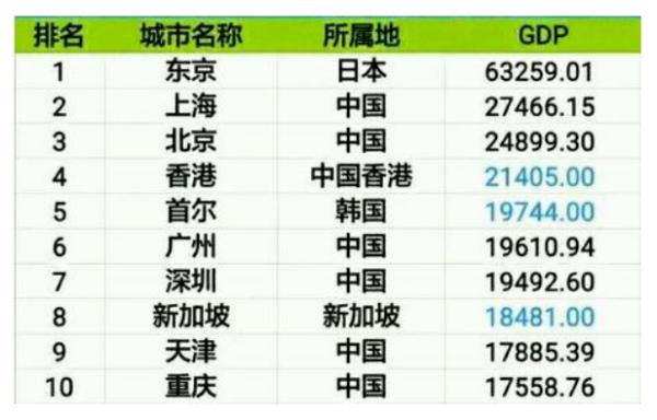 2021中国十大城市GDP排名_2021年一季度全国主要城市GDP排名,武汉又进前十