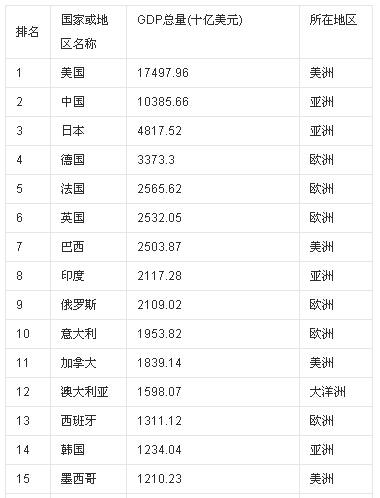 世界经济排名_2020年世界经济排名
