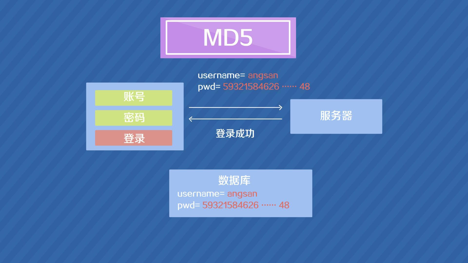 JAVA怎么写MD5加密 站长教你两种方式实现java Md5加密