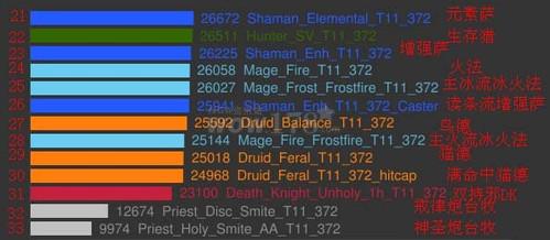 4.1猎人dps排行_CTM4.1猎人用什么天赋DPS高