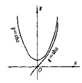 用����y��y�.y�N��N��.�xn�)_如何求y=chx的渐近线