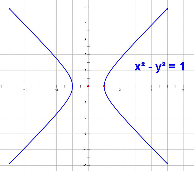 ����y�.���[�_求x^2-y^2=1的函数图像