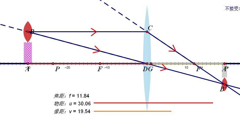 """凸透镜成虚像光路�_如何用几何画板画""""蜡烛-凹透镜-屏幕""""的光路图,要求像距、物"""