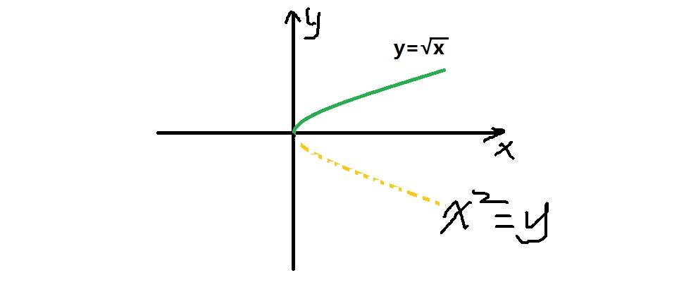 用����y��y�.y�N��N��.�xn�)_y=√x函数的图像和性质.
